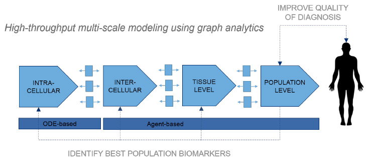 High-throughput multi-scale modeling using graph analytics